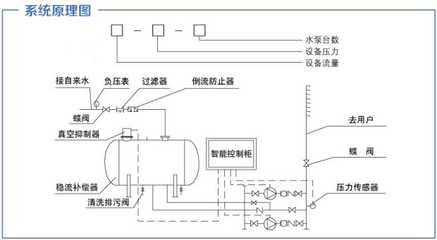 无负压供水设备供水原理图
