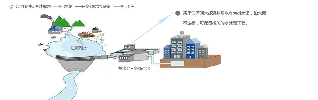 二次供水解决方案_高楼小区供水方案