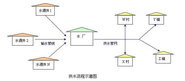 农村道路设计流程图