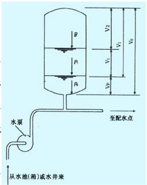 按气压水罐工作形式分为补气式,胶囊式消防气压给水设备,按是否设有图片