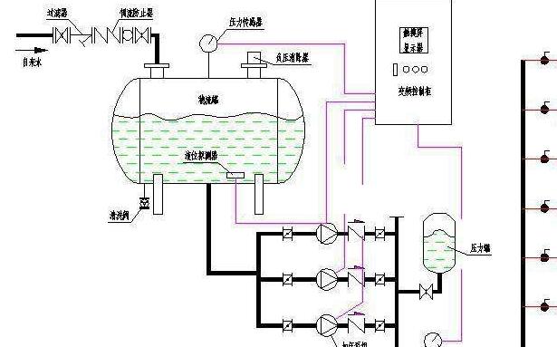 无负压供水设备采用水泵与自来水管网直接相连,自来水要先流进稳流