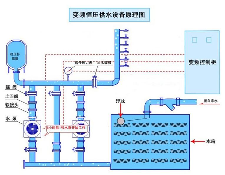 变频恒压供水系统对水泵电机