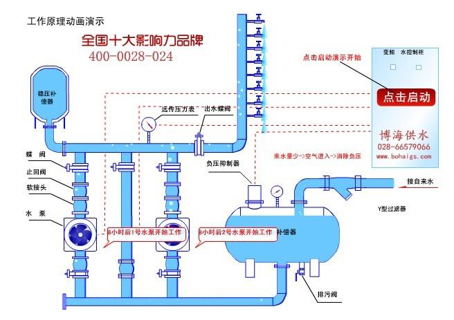 自来水的压力越低,水泵的转速越高;自来水的压力越高