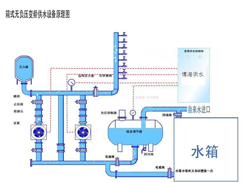 供水装置结构图